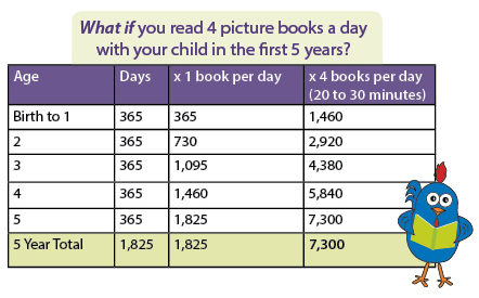 What if you read 4 picture books a day with your child?